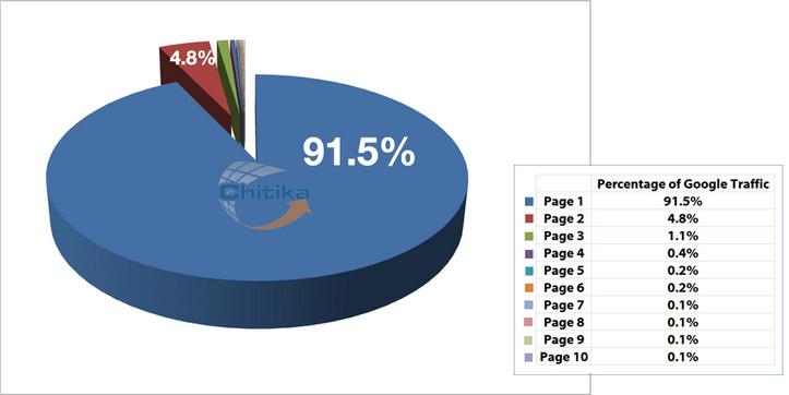 Bezoekers via Google per pagina zoekresultaten