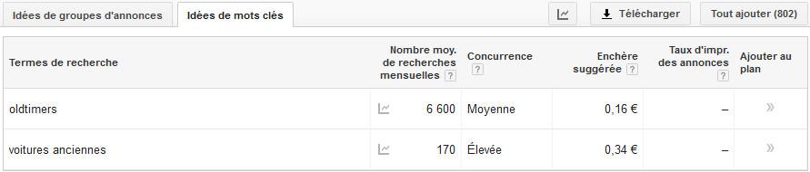 iPower sa - meilleure position dans Google - outil de planificaton des mots clés - résultats Belgique