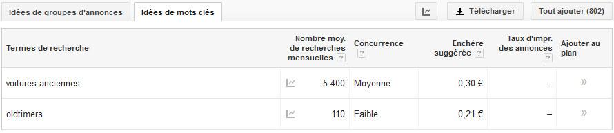 iPower sa - meilleure position dans Google - outil de planificaton des mots clés - résultats France