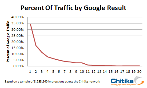 Google result traffic